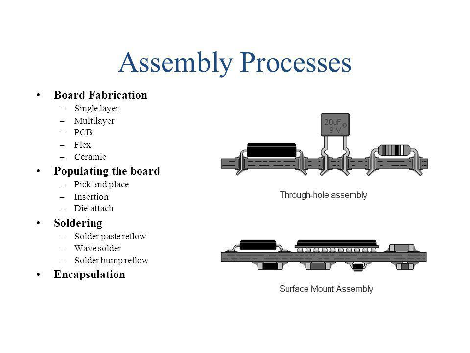 Assembly Processes Board Fabrication –Single layer –Multilayer –PCB –Flex –Ceramic Populating the board –Pick and place –Insertion –Die attach Solderi