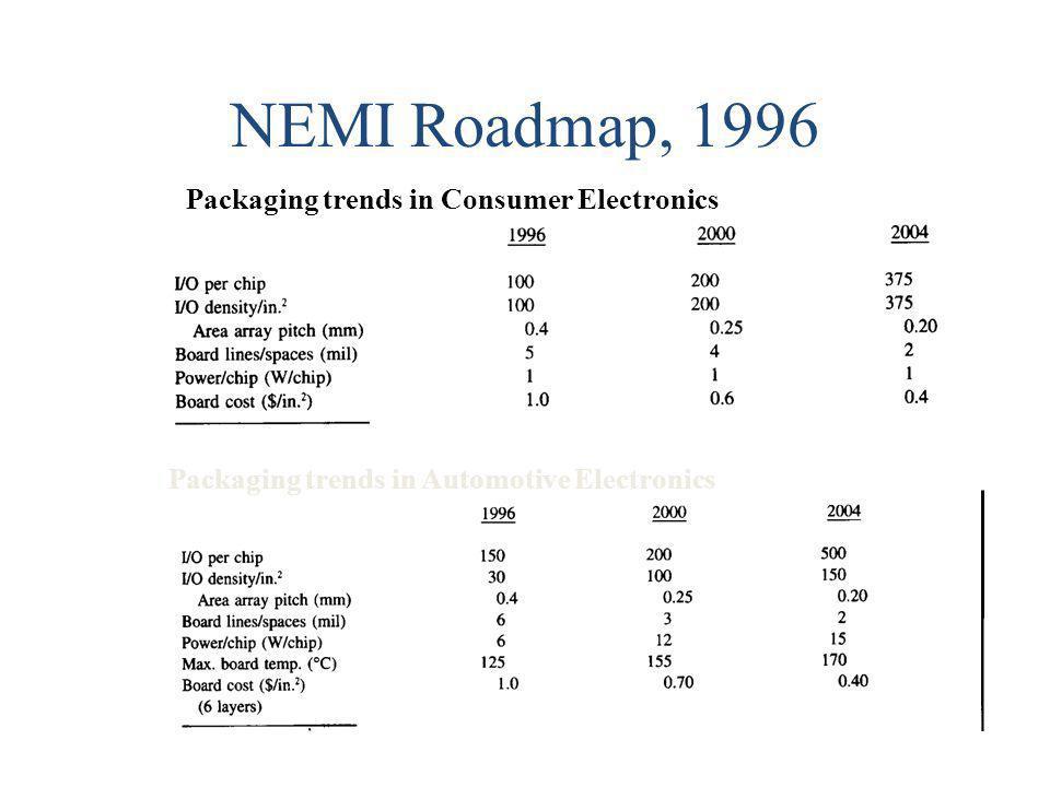 NEMI Roadmap, 1996 Packaging trends in Automotive Electronics Packaging trends in Consumer Electronics