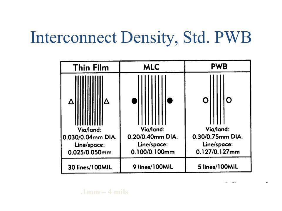 Interconnect Density, Std. PWB.1mm = 4 mils
