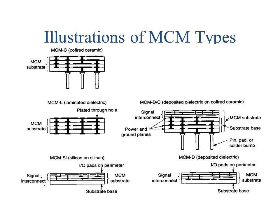 Illustrations of MCM Types