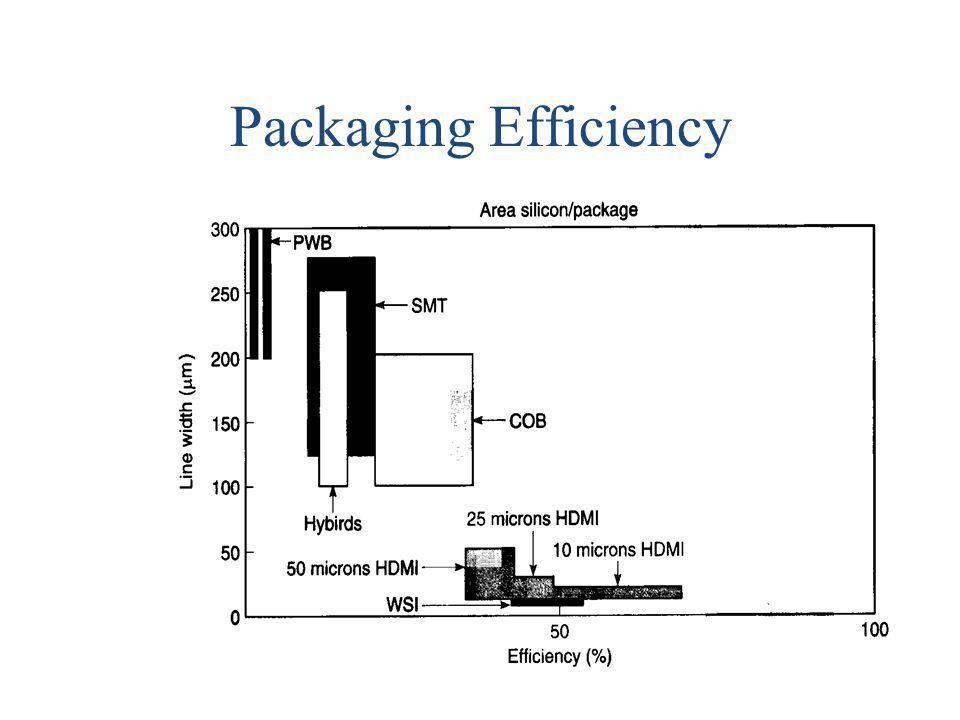 Packaging Efficiency