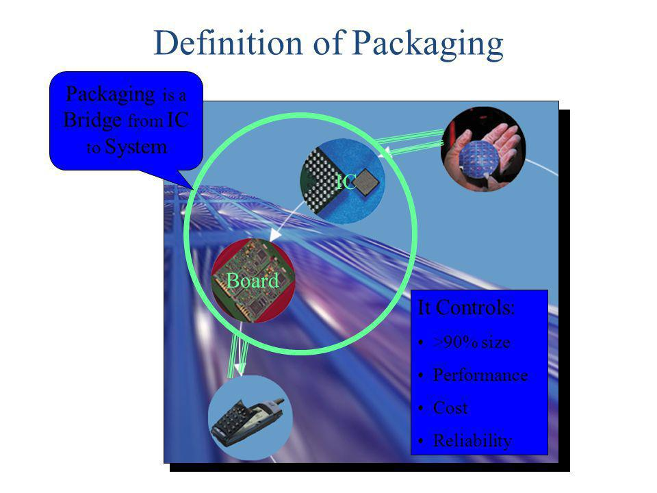 Definition of Packaging Board IC Packaging is a Bridge from IC to System It Controls: >90% size Performance Cost Reliability