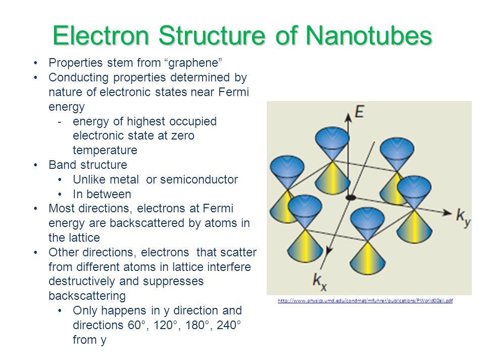 Conclusions Biotechnology Environment Energy storage Microelectronics Coating Films http://4.bp.blogspot.com/_http://4.bp.blogspot.com/_JT5P-RJi06I/TF- lJcmNGmI/AAAAAAAAAFQ/ulIUwi-8lMc/s1600/CNT.gifAAAAAAAFQ/ulIUwi-8lMc/s1600/CNT.gif Water filters Transistors Biosensors screens