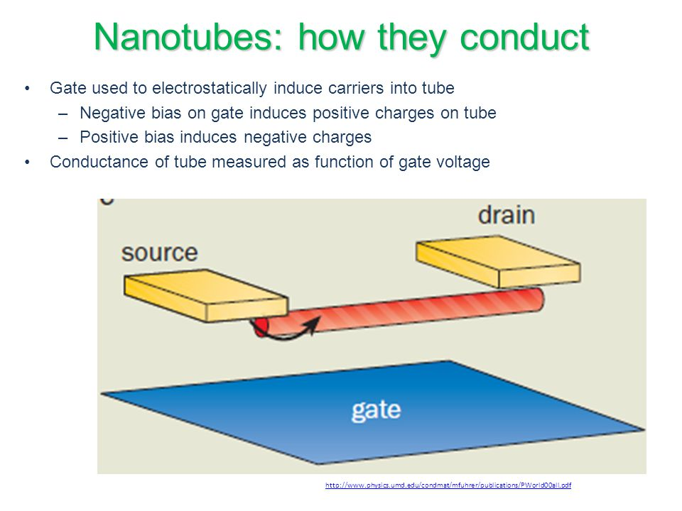 CNT Synthesis Chemical vapor deposition Most commonly used method of high volume CNT production A catalyst is placed in a reactor and carbon containing gas is pumped through at a specific temperature and pressure so that it forms graphene on the surface of the catalyst Current bulk production methods leave a large number of impurities and contaminants must be washed out with chemical treatments can reduce CNT length and cause defects in CNT sidewalls http://www.readcube.com/articles/10.1038/nnano.2009.67