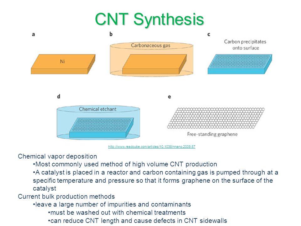 Chemical vapor deposition creates a bulk powder of CNTs.