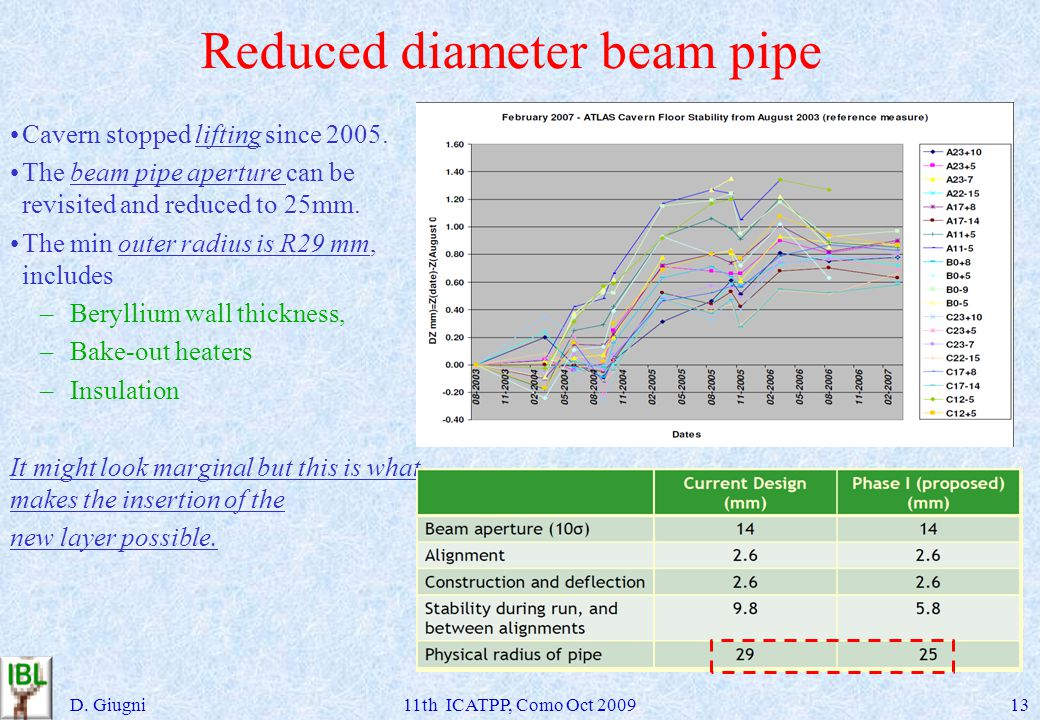 Reduced diameter beam pipe Cavern stopped lifting since 2005. The beam pipe aperture can be revisited and reduced to 25mm. The min outer radius is R29