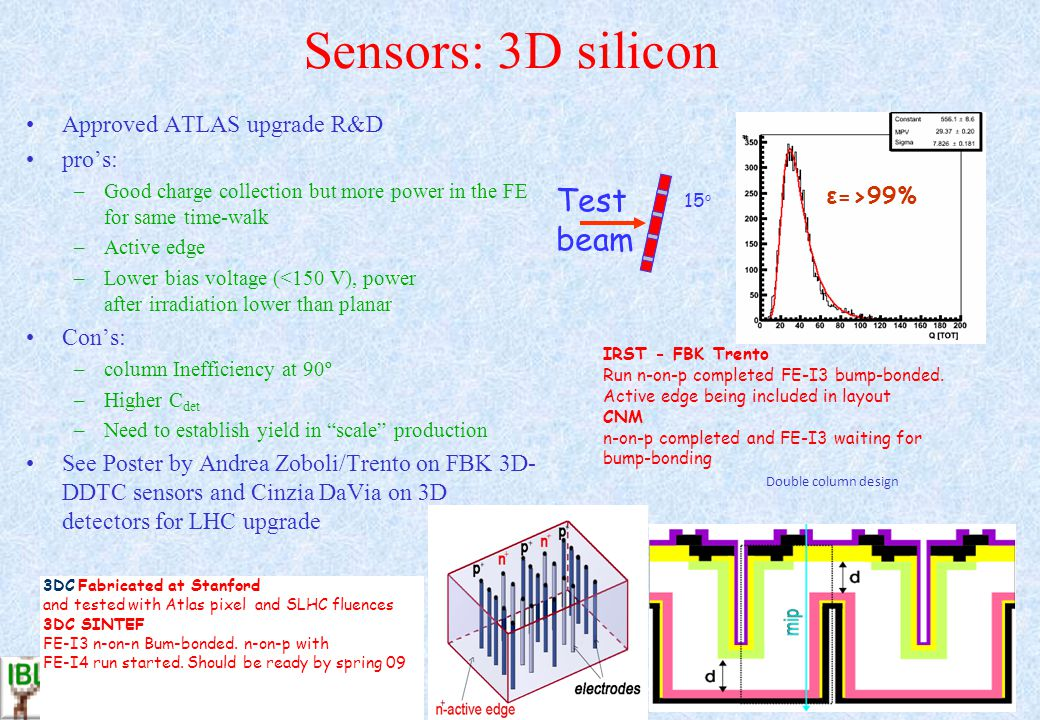 Sensors: 3D silicon Approved ATLAS upgrade R&D pros: –Good charge collection but more power in the FE for same time-walk –Active edge –Lower bias voltage (<150 V), power after irradiation lower than planar Cons: –column Inefficiency at 90º –Higher C det –Need to establish yield in scale production See Poster by Andrea Zoboli/Trento on FBK 3D- DDTC sensors and Cinzia DaVia on 3D detectors for LHC upgrade IRST - FBK Trento Run n-on-p completed FE-I3 bump-bonded.