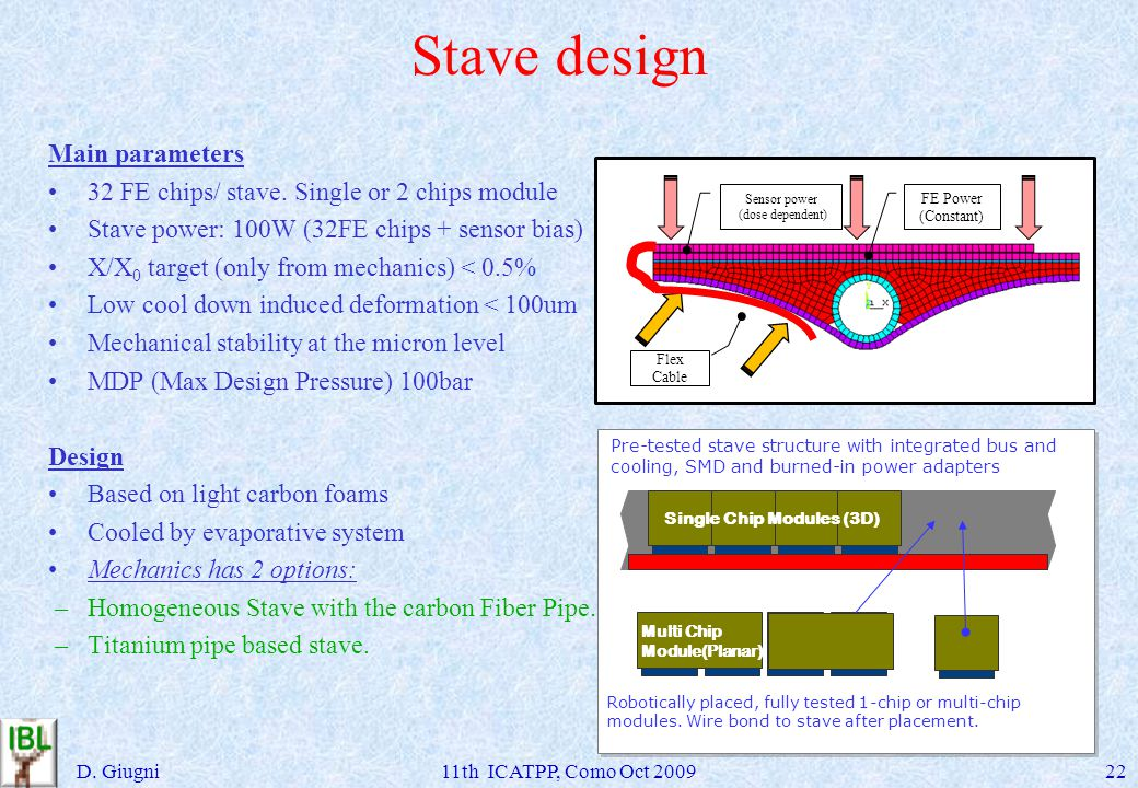 Stave design D. Giugni11th ICATPP, Como Oct 200922 Main parameters 32 FE chips/ stave.