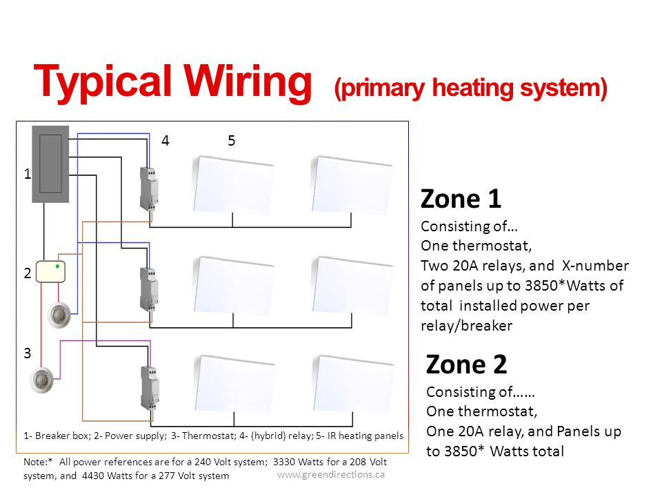 www.greendirections.ca Typical Wiring (primary heating system) Zone 1 Consisting of… One thermostat, Two 20A relays, and X-number of panels up to 3850