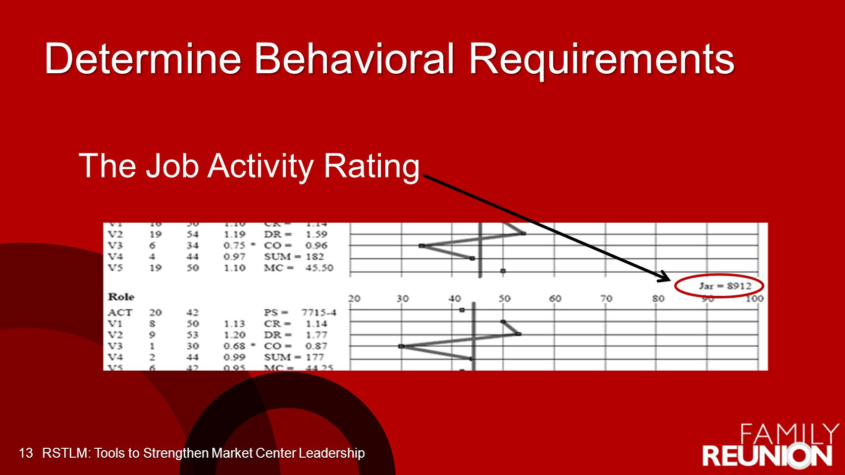 Determine Behavioral Requirements 13 The Job Activity Rating RSTLM: Tools to Strengthen Market Center Leadership