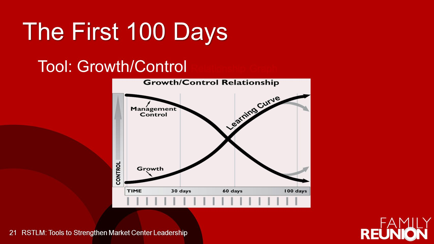 The First 100 Days RSTLM: Tools to Strengthen Market Center Leadership21 Tool: Growth/Control Relationship Graph