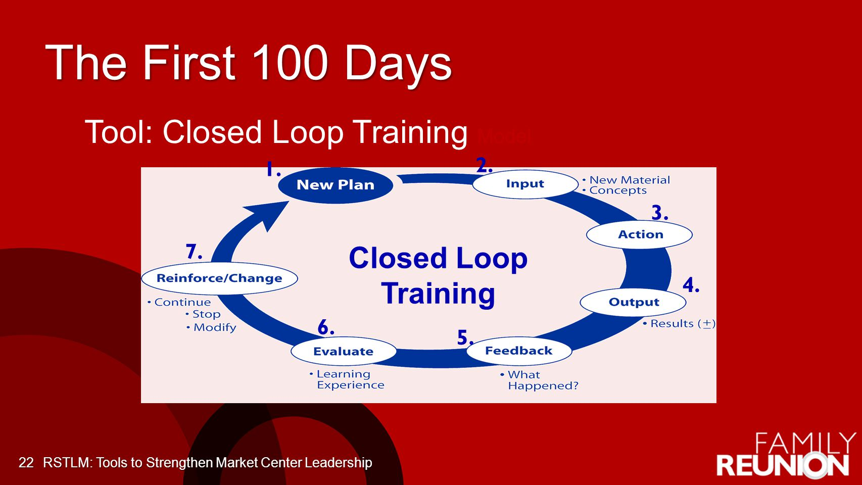 The First 100 Days 22 Tool: Closed Loop Training Model 1. 2. 3. 4. 5. 6. 7. Closed Loop Training RSTLM: Tools to Strengthen Market Center Leadership
