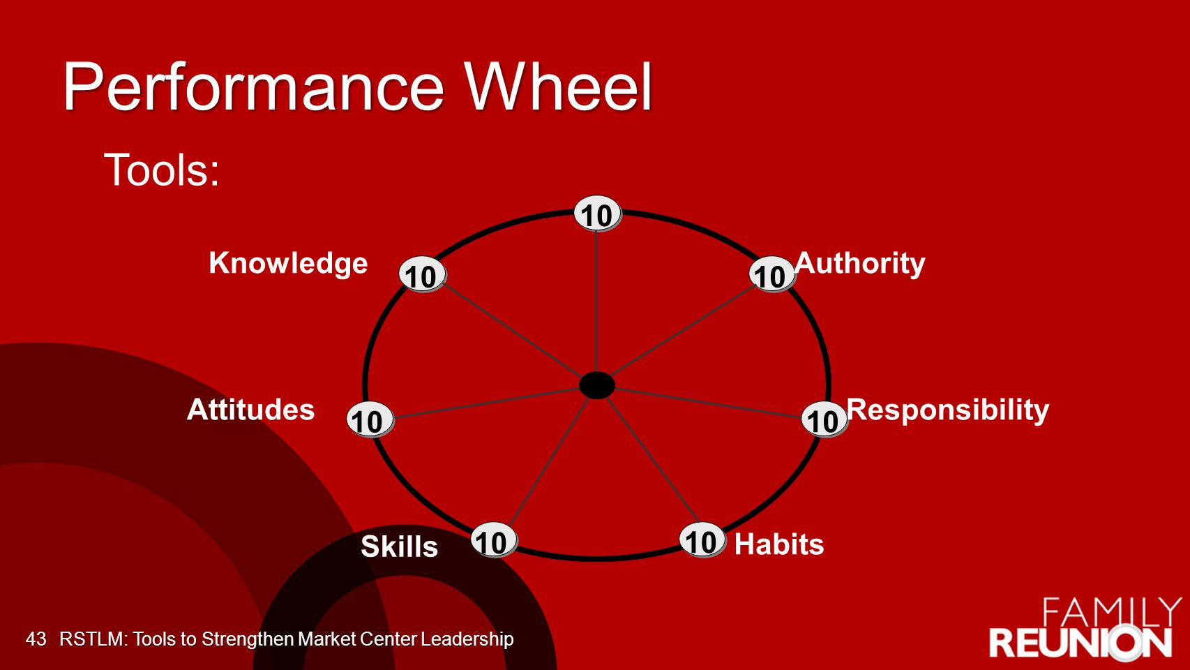 Performance Wheel 43 Tools: Attitudes Authority Responsibility Knowledge Skills Habits 10 RSTLM: Tools to Strengthen Market Center Leadership