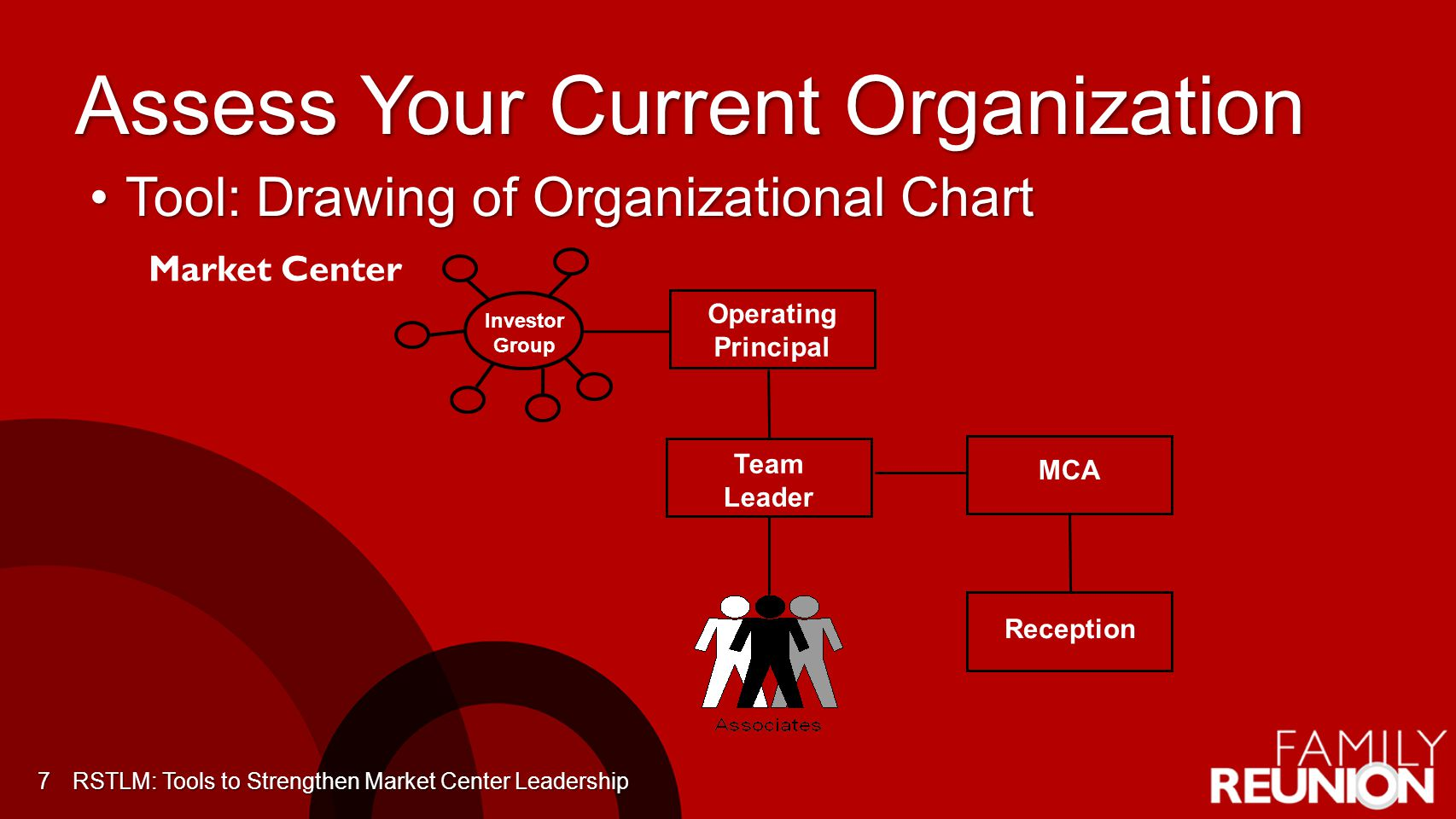 Assess Your Current Organization Tool: Drawing of Organizational ChartTool: Drawing of Organizational Chart 7 Market Center RSTLM: Tools to Strengthen