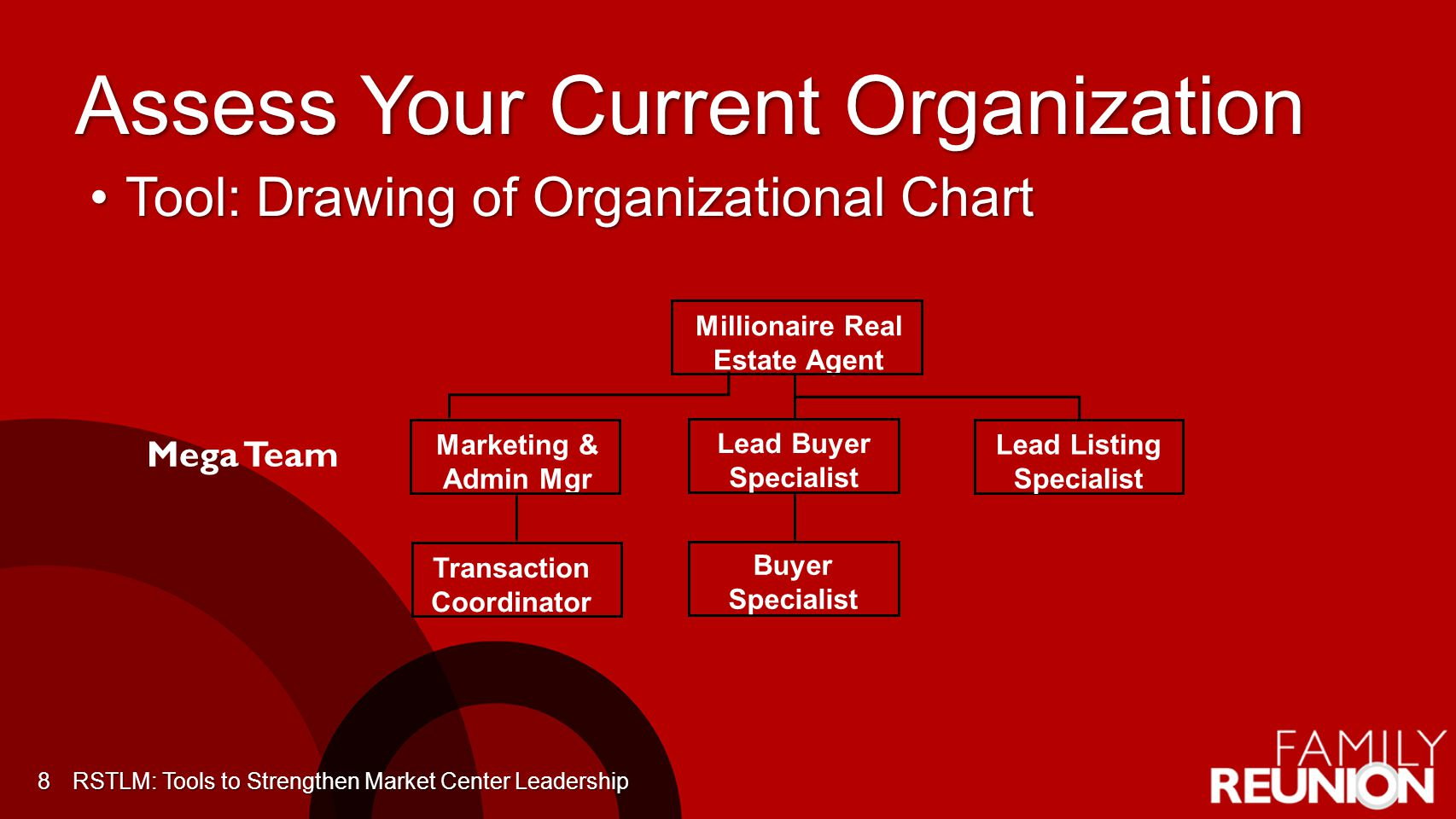 Assess Your Current Organization Tool: Drawing of Organizational ChartTool: Drawing of Organizational Chart 8 Millionaire Real Estate Agent Marketing & Admin Mgr Transaction Coordinator Buyer Specialist Lead Buyer Specialist Lead Listing Specialist Mega Team RSTLM: Tools to Strengthen Market Center Leadership