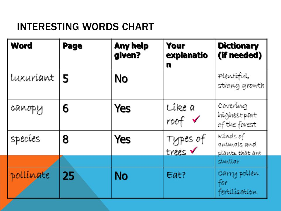 INTERESTING WORDS CHART WordPage Any help given.