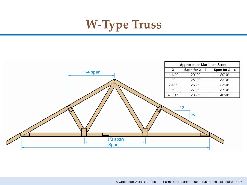 Permission granted to reproduce for educational use only.© Goodheart-Willcox Co., Inc. W-Type Truss