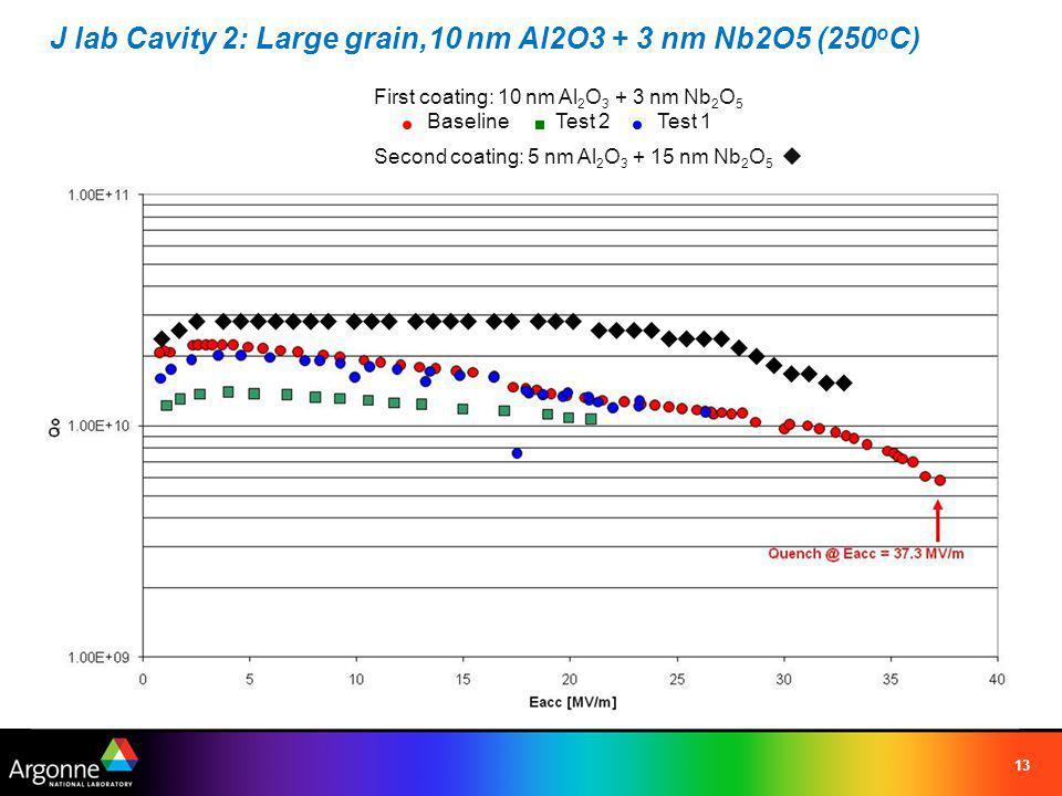 J lab Cavity 2: Large grain,10 nm Al2O3 + 3 nm Nb2O5 (250 o C) 13 Second coating: 5 nm Al 2 O 3 + 15 nm Nb 2 O 5 First coating: 10 nm Al 2 O 3 + 3 nm Nb 2 O 5 BaselineTest 2Test 1