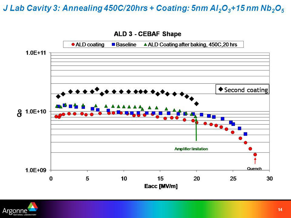 J Lab Cavity 3: Annealing 450C/20hrs + Coating: 5nm Al 2 O 3 +15 nm Nb 2 O 5 14