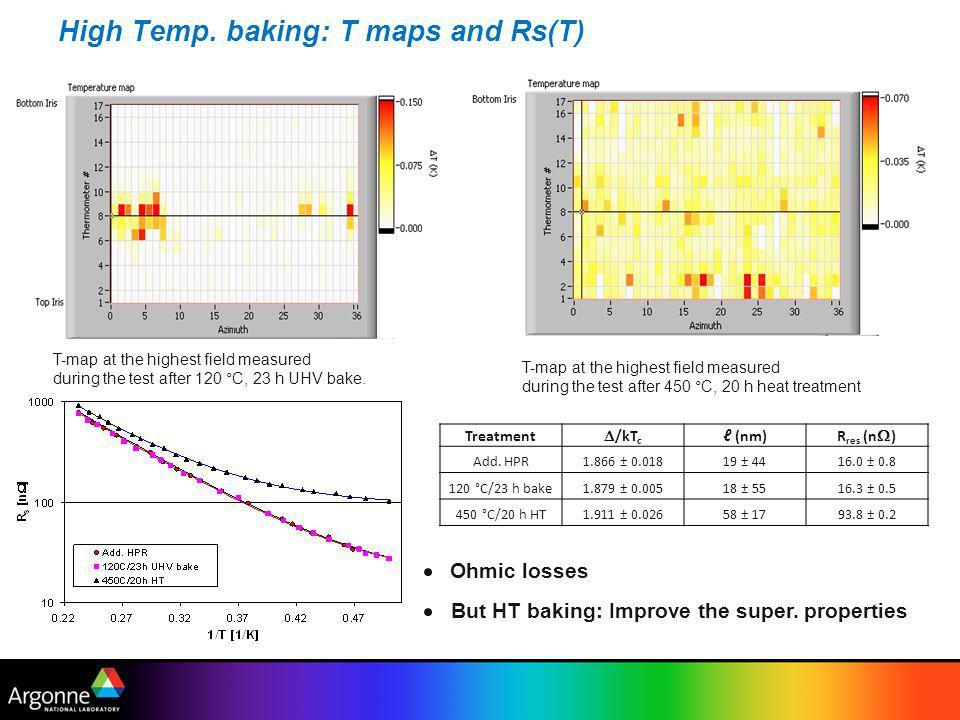 High Temp. baking: T maps and Rs(T) T-map at the highest field measured during the test after 120 °C, 23 h UHV bake. T-map at the highest field measur