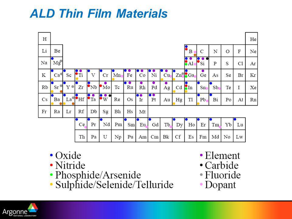 ALD Thin Film Materials