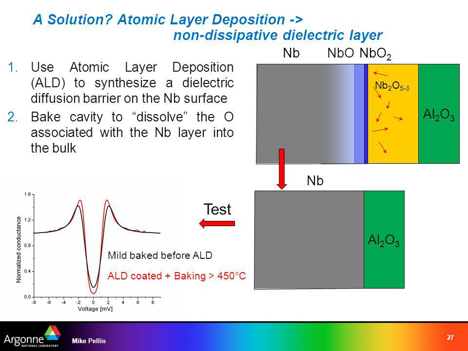 A Solution? Atomic Layer Deposition -> non-dissipative dielectric layer 27 Mike Pellin 1.Use Atomic Layer Deposition (ALD) to synthesize a dielectric