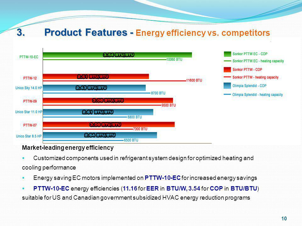 3.Product Features - 3. Product Features - Energy efficiency vs.