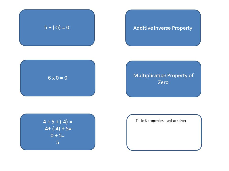 5 + (-5) = 0 6 x 0 = (-4) = 4+ (-4) + 5= 0 + 5= 5 Additive Inverse Property Multiplication Property of Zero Fill in 3 properties used to solve: