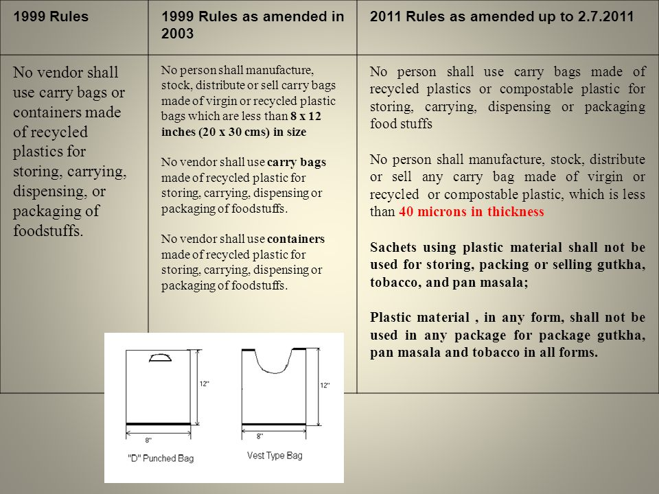 1999 Rules1999 Rules as amended in 2003 2011 Rules as amended up to 2.7.2011 No vendor shall use carry bags or containers made of recycled plastics for storing, carrying, dispensing, or packaging of foodstuffs.