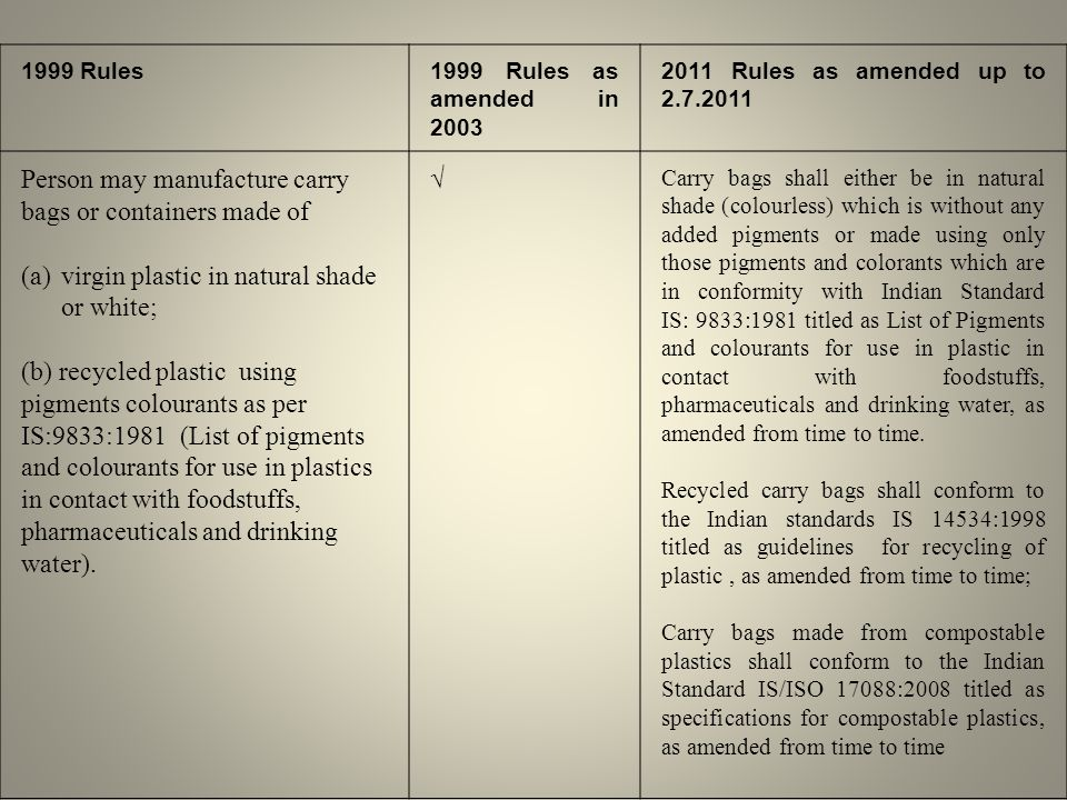 1999 Rules1999 Rules as amended in 2003 2011 Rules as amended up to 2.7.2011 Person may manufacture carry bags or containers made of (a)virgin plastic in natural shade or white; (b) recycled plastic using pigments colourants as per IS:9833:1981 (List of pigments and colourants for use in plastics in contact with foodstuffs, pharmaceuticals and drinking water).