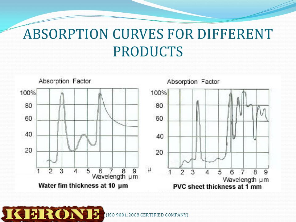 ABSORPTION CURVES FOR DIFFERENT PRODUCTS KERONE (ISO 9001:2008 CERTIFIED COMPANY)