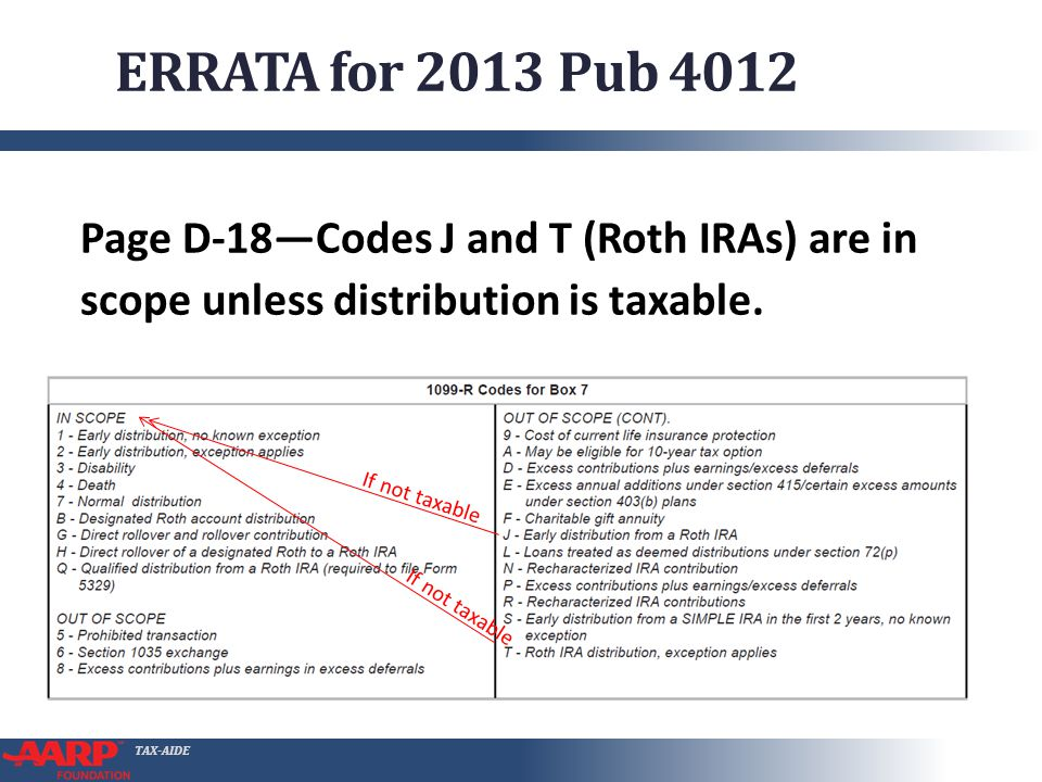 TAX-AIDE ERRATA for 2013 Pub 4012 If not taxable Page D-18Codes J and T (Roth IRAs) are in scope unless distribution is taxable.
