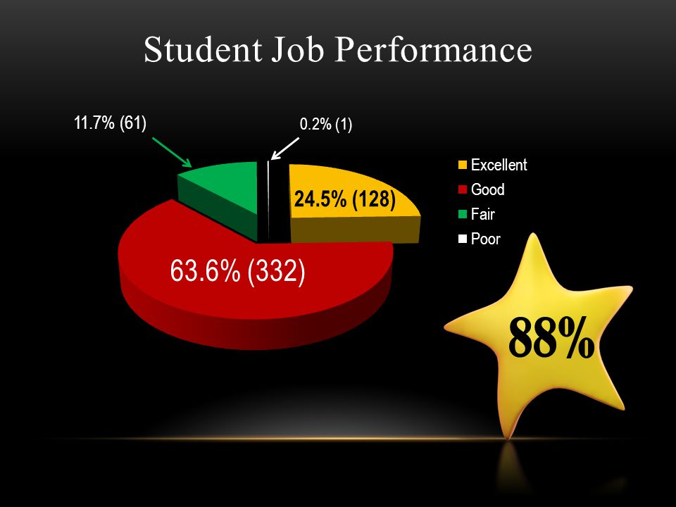 5.2% (27) 94.8% (497) Training & Supervision vs. Returns