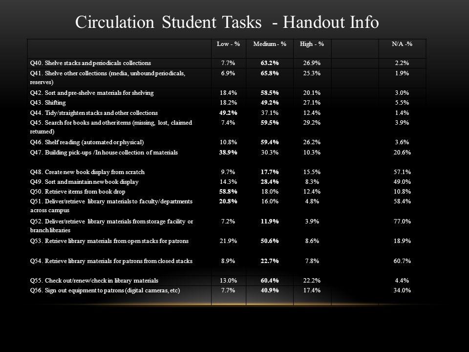 Low - %Medium - %High - %N/A -% Q22.