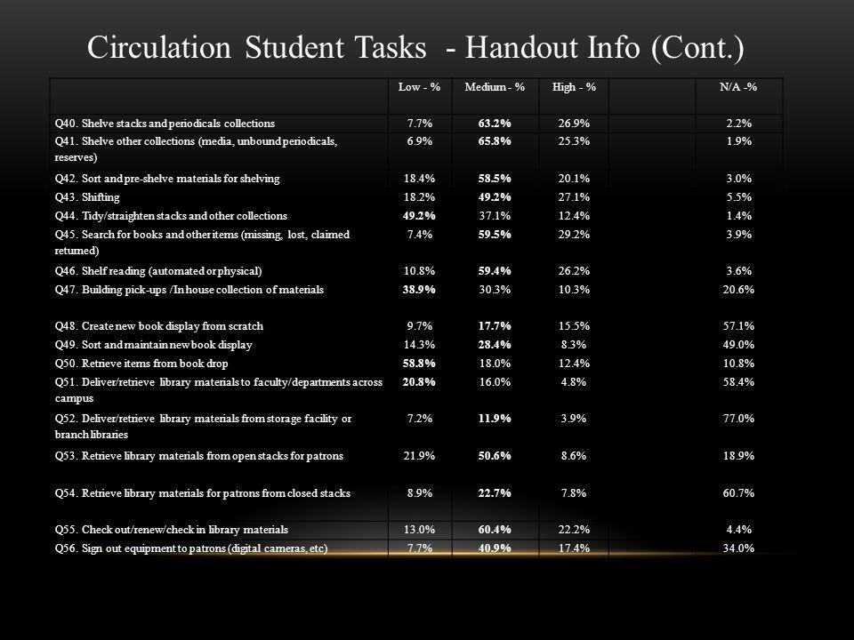 Low - %Medium - %High - %N/A -% Q40.