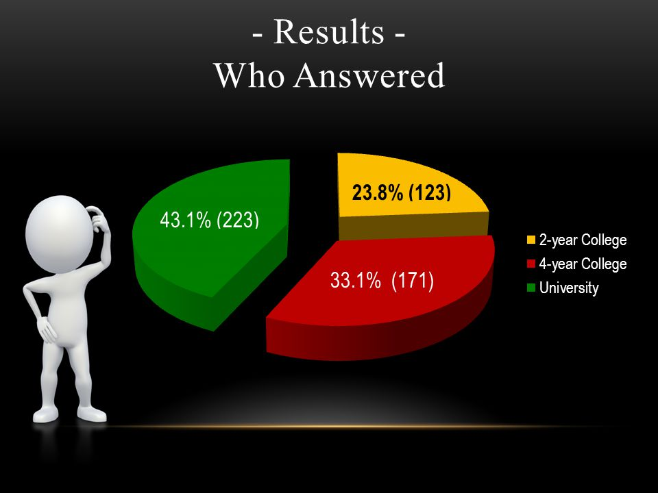 - Results - Who Answered 33.1% (171)