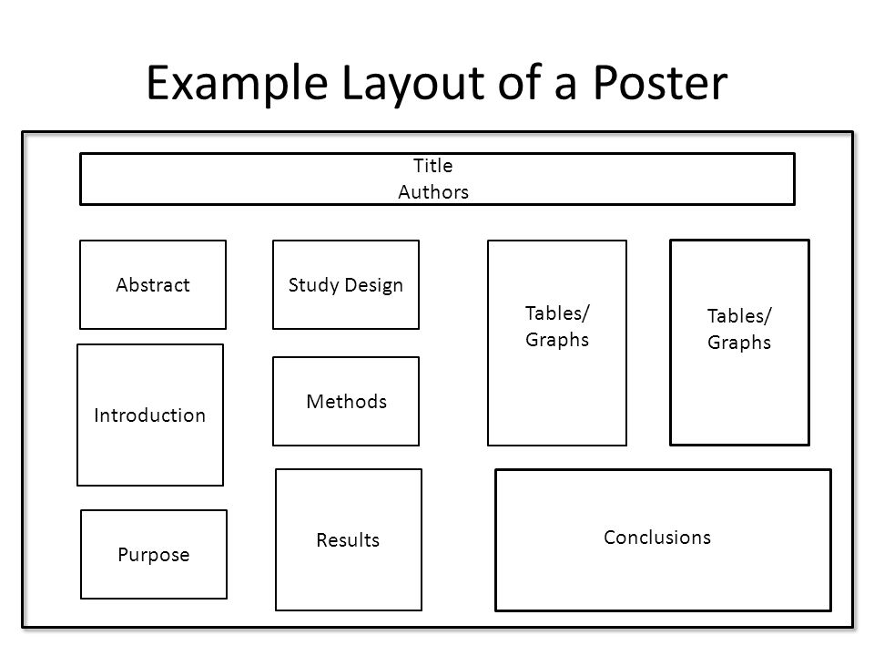 Example Layout of a Poster Title Authors Abstract Introduction Purpose Study Design Methods Results Tables/ Graphs Tables/ Graphs Conclusions