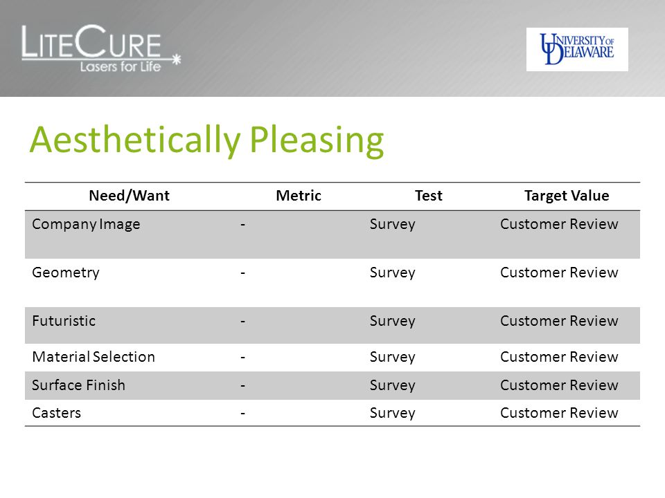 Aesthetically Pleasing Need/WantMetricTestTarget Value Company Image-SurveyCustomer Review Geometry-SurveyCustomer Review Futuristic-SurveyCustomer Review Material Selection-SurveyCustomer Review Surface Finish-SurveyCustomer Review Casters-SurveyCustomer Review