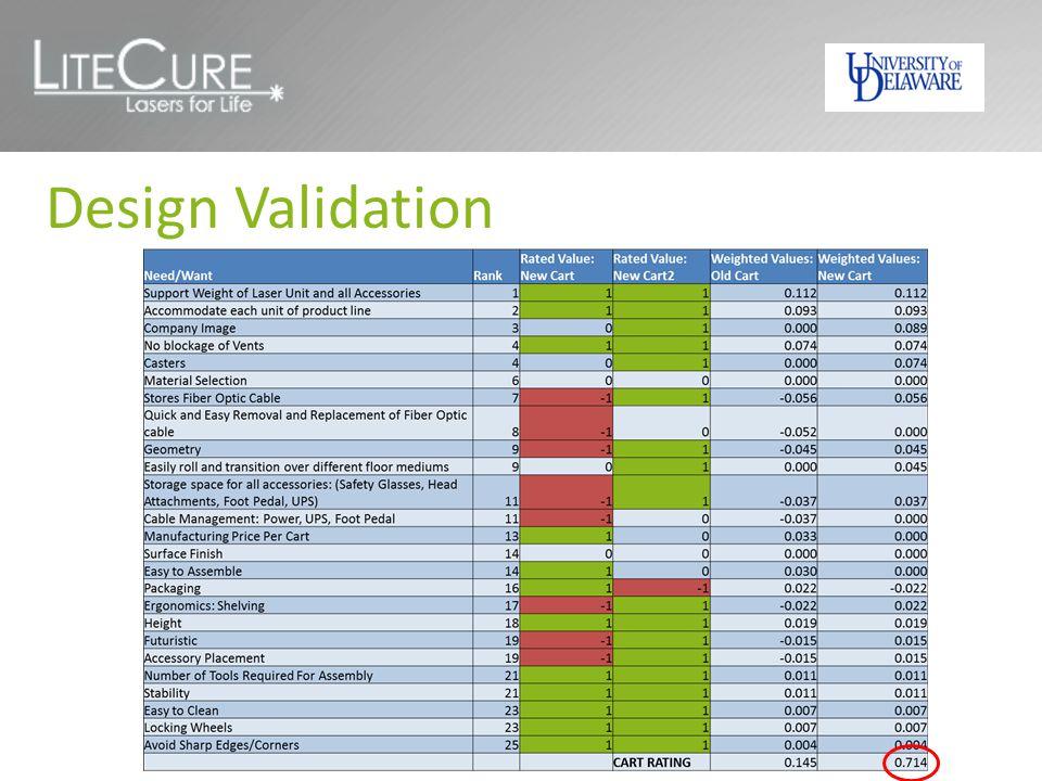 Design Validation