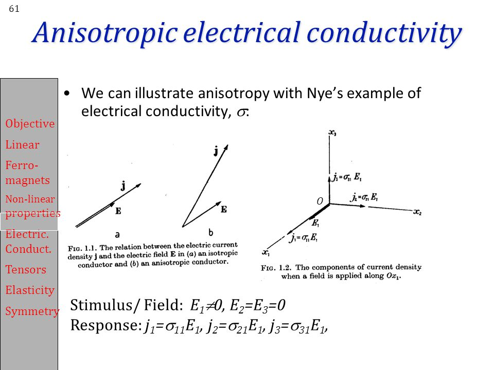 Objective Linear Ferro- magnets Non-linear properties Electric.