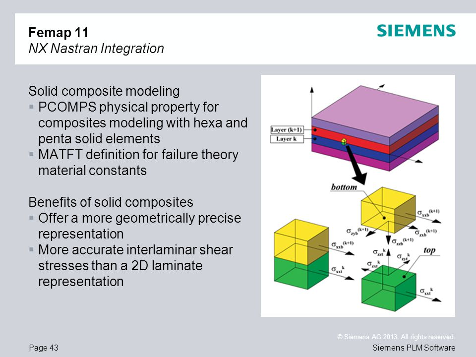 Page 43 © Siemens AG 2013. All rights reserved. Siemens PLM Software Femap 11 NX Nastran Integration Solid composite modeling PCOMPS physical property