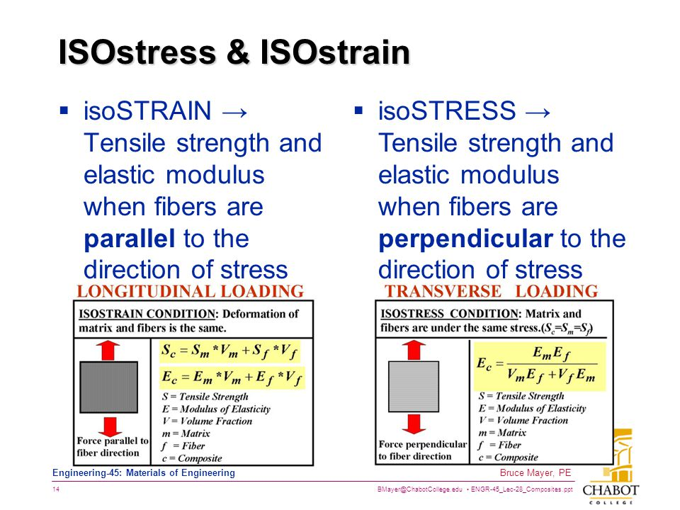 BMayer@ChabotCollege.edu ENGR-45_Lec-28_Composites.ppt 14 Bruce Mayer, PE Engineering-45: Materials of Engineering ISOstress & ISOstrain isoSTRAIN Tensile strength and elastic modulus when fibers are parallel to the direction of stress isoSTRESS Tensile strength and elastic modulus when fibers are perpendicular to the direction of stress