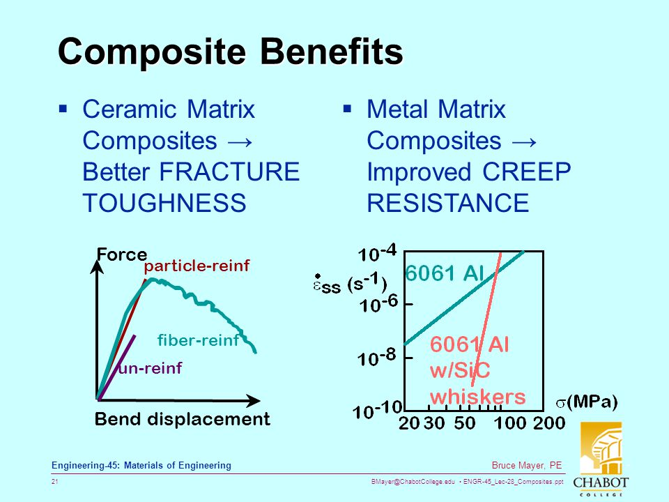 BMayer@ChabotCollege.edu ENGR-45_Lec-28_Composites.ppt 21 Bruce Mayer, PE Engineering-45: Materials of Engineering Composite Benefits Ceramic Matrix Composites Better FRACTURE TOUGHNESS fiber-reinf un-reinf particle-reinf Force Benddisplacement Metal Matrix Composites Improved CREEP RESISTANCE