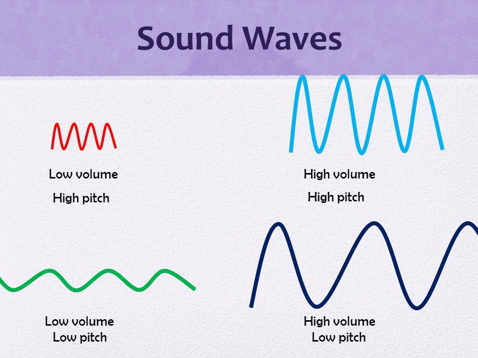 Sound Waves Low volume High pitch High volume High pitch Low volumeHigh volume Low pitch