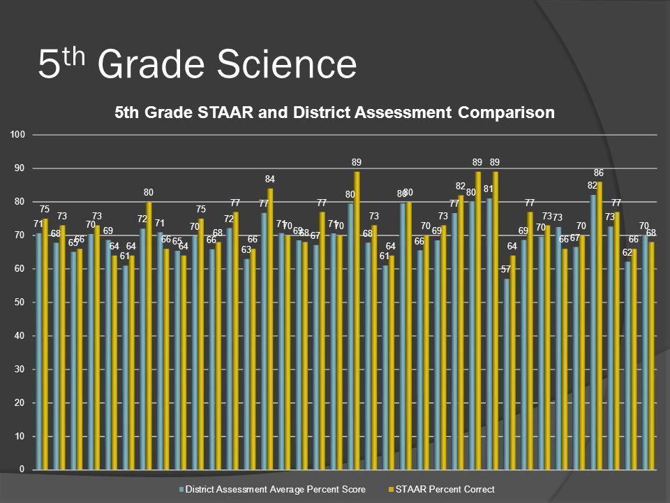 5 th Grade Science