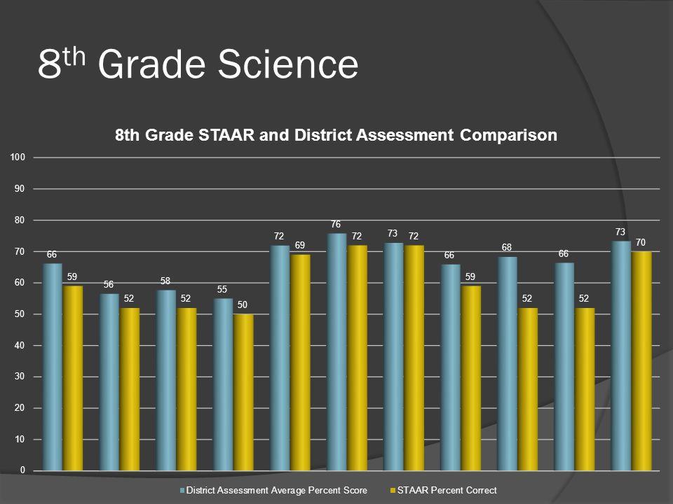 8 th Grade Science