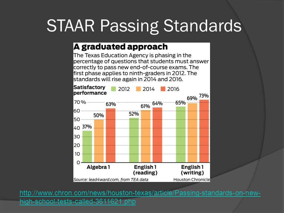 STAAR Passing Standards http://www.chron.com/news/houston-texas/article/Passing-standards-on-new- high-school-tests-called-3611621.php