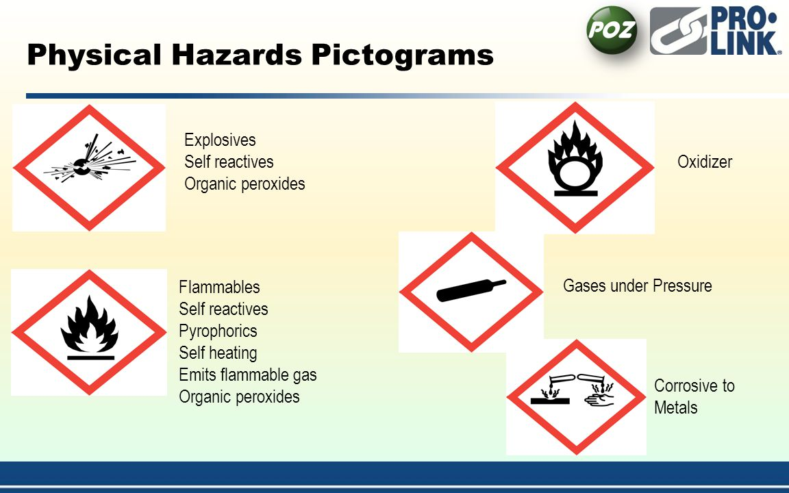 Physical Hazards Pictograms Flammables Self reactives Pyrophorics Self heating Emits flammable gas Organic peroxides Explosives Self reactives Organic peroxides Corrosive to Metals Gases under Pressure Oxidizer