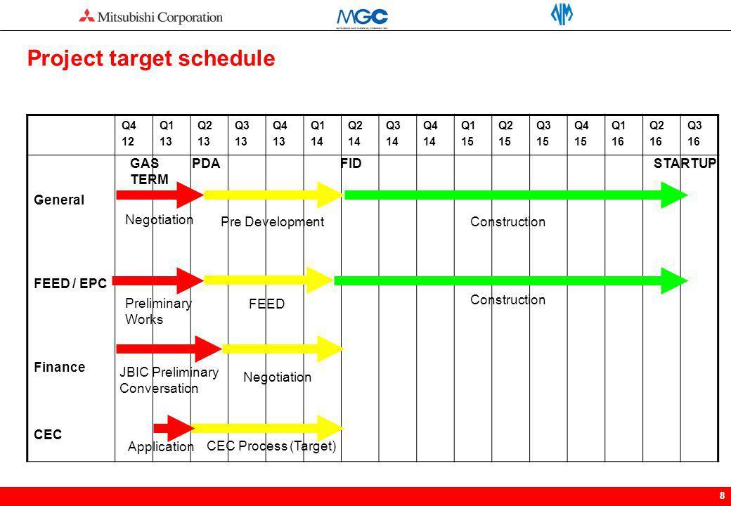 88 Q4 12 Q1 13 Q2 13 Q3 13 Q4 13 Q1 14 Q2 14 Q3 14 Q4 14 Q1 15 Q2 15 Q3 15 Q4 15 Q1 16 Q2 16 Q3 16 General FEED / EPC Finance CEC Pre Development Cons