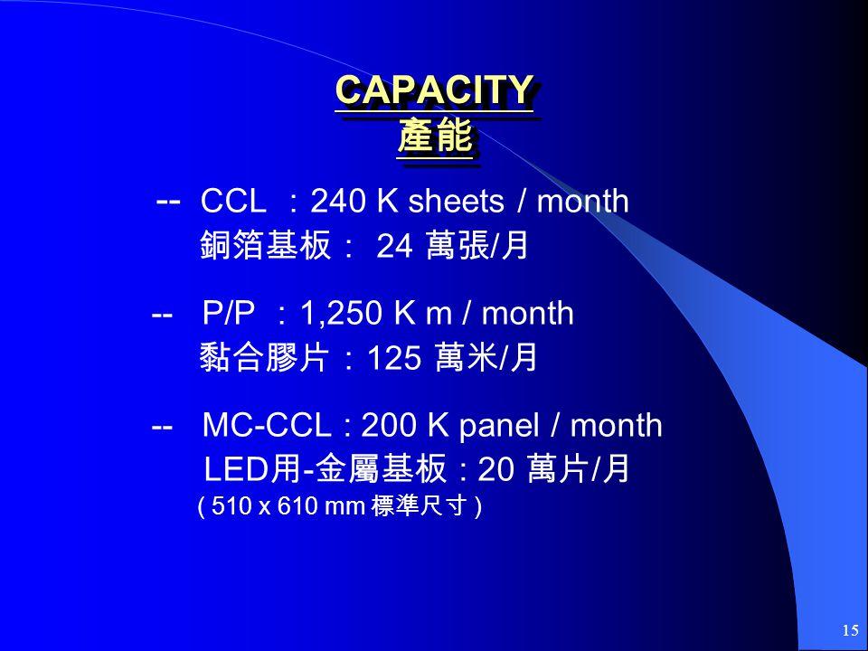 15 CAPACITY CAPACITY -- CCL 240 K sheets / month 24 / -- P/P 1,250 K m / month 125 / -- MC-CCL : 200 K panel / month LED - : 20 / ( 510 x 610 mm )